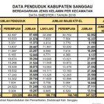 Agregat Kependudukan Smester I Kabupaten Sanggau Tahun 2018