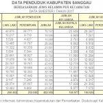 Data Penduduk Kabupaten Sanggau Semester I Tahun 2017