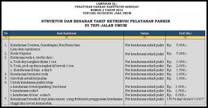 Info Retribusi Parkir – Dinas Perhubungan