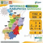 1102 Orang Berstatus ODP di Kabupaten Sanggau dan 928 Selesai Dipantau