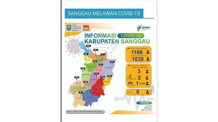 Update Covid-19 di Kabupaten Sanggau, 1168 Orang Berstatus ODP