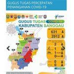 Update Corona di Sanggau Kalbar 631 Orang Berstatus ODP dan PDP Dua Orang