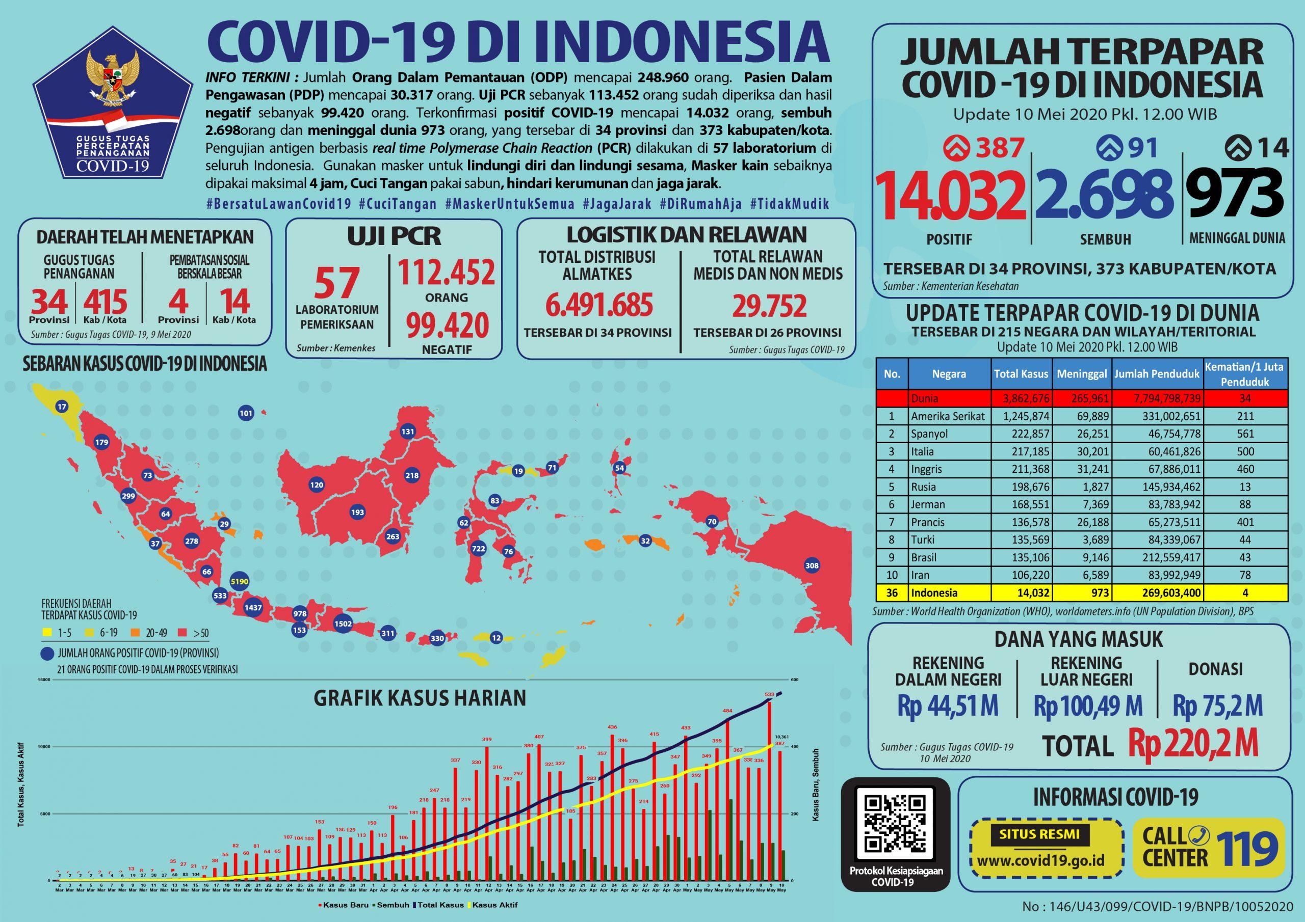 Infografis COVID-19 (10 Mei 2020)