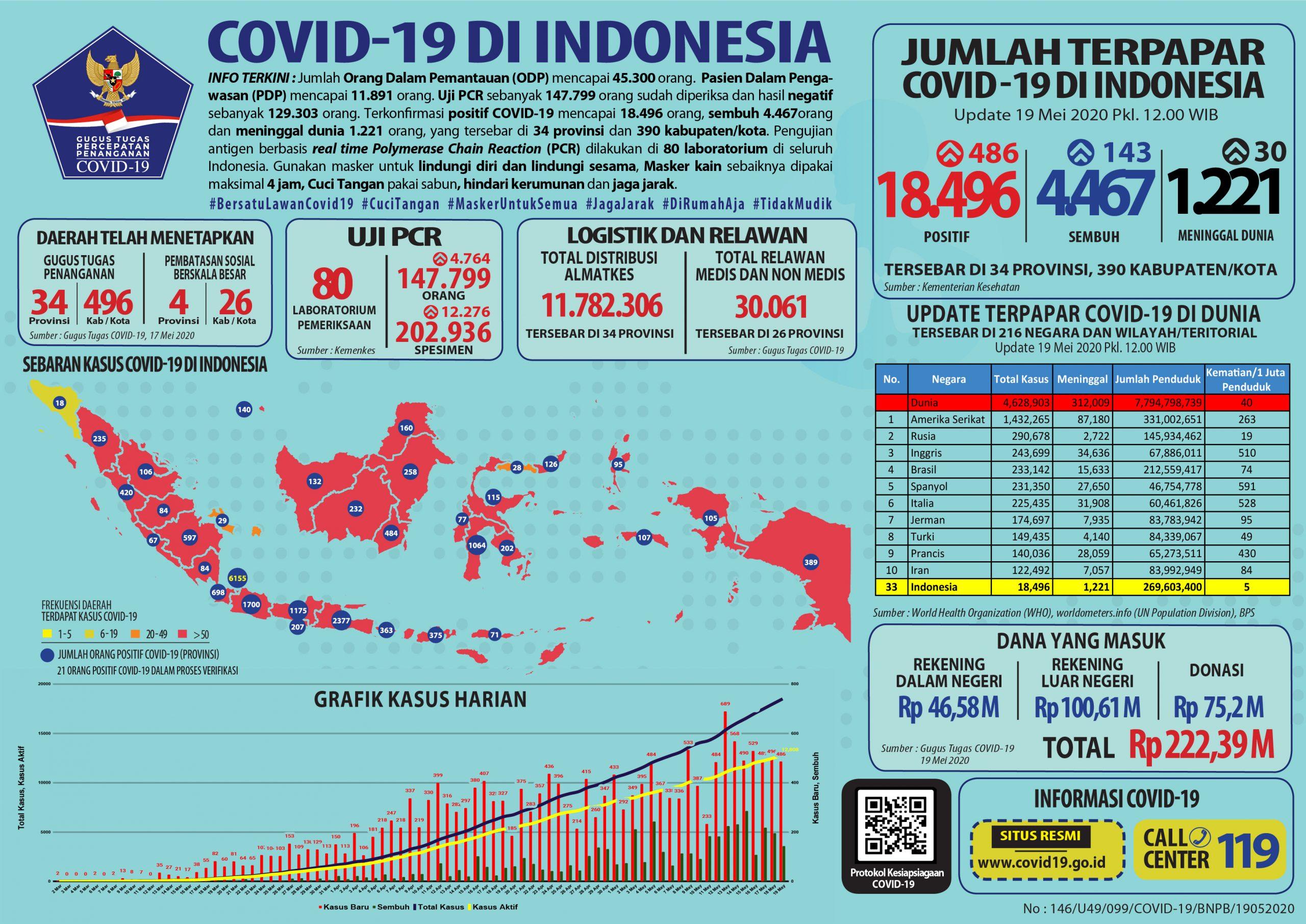 Infografis COVID-19 (19 Mei 2020)