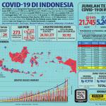 Infografis COVID-19 (23 Mei 2020)