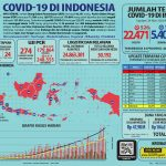 Infografis COVID-19 (24 Mei 2020)