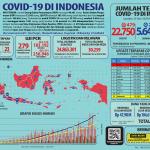 Infografis COVID-19 (25 Mei 2020)