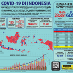 Infografis COVID-19 (27 Mei 2020)