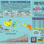 Infografis COVID-19 (31 Mei 2020)