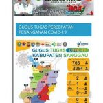Berikut Jumlah ODP dan Orang Selesai Dalam Pemantauan di Kabupaten Sanggau
