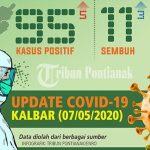 Diskes Beberkan Update Covid-19 di Kabupaten Sanggau