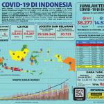 Infografis COVID-19 (14 Juni 2020)