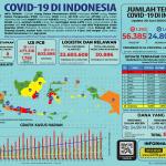 Infografis COVID-19 (30 Juni 2020)