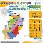 Update Data Covid-19 Sanggau Senin (8/6/2020) - Jumlah ODP, PDP dan Orang Selesai dalam Pemantauan