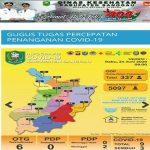 Update Kasus Covid-19 di Sanggau Hari Ini Rabu 24 Juni