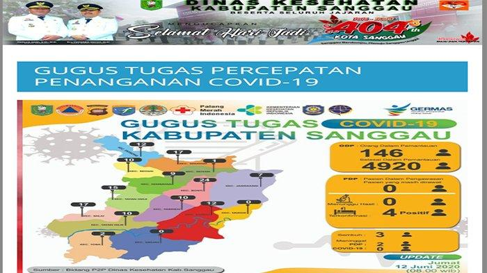 Update Covid-19 di Kabupaten Sanggau Hari Ini Jumat 12 Juni 2020