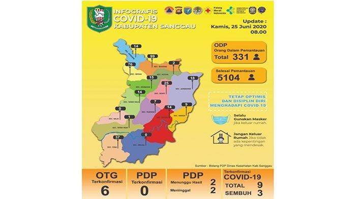 Update Data Covid-19 Sanggau Kamis (25/6) - Jumlah ODP dan OTG Terkonfirmasi Positif