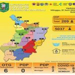 Update Data Covid-19 Sanggau Minggu (21/6/2020) - Jumlah ODP dan OTG Terkonfirmasi Positif