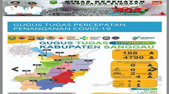 Berikut Update Informasi Penanganan Covid-19 di Kabupaten Sanggau
