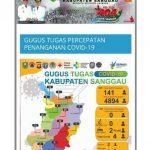 Update Jumlah ODP, PDP dan Orang Selesai Dalam Pemantauan di Kabupaten Sanggau Rabu (10/6/2020)