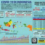 Infografis COVID-19 (01 Juli 2020)