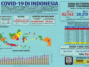Infografis COVID-19 (04 Juli 2020)