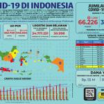 Infografis COVID-19 (07 Juli 2020)