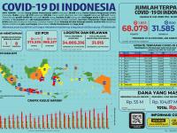 Infografis COVID-19 (08 Juli 2020)