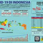Infografis COVID-19 (09 Juli 2020)