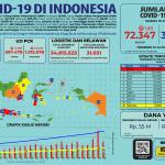 Infografis COVID-19 (10 Juli 2020)