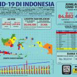 Infografis COVID-19 (18 Juli 2020)