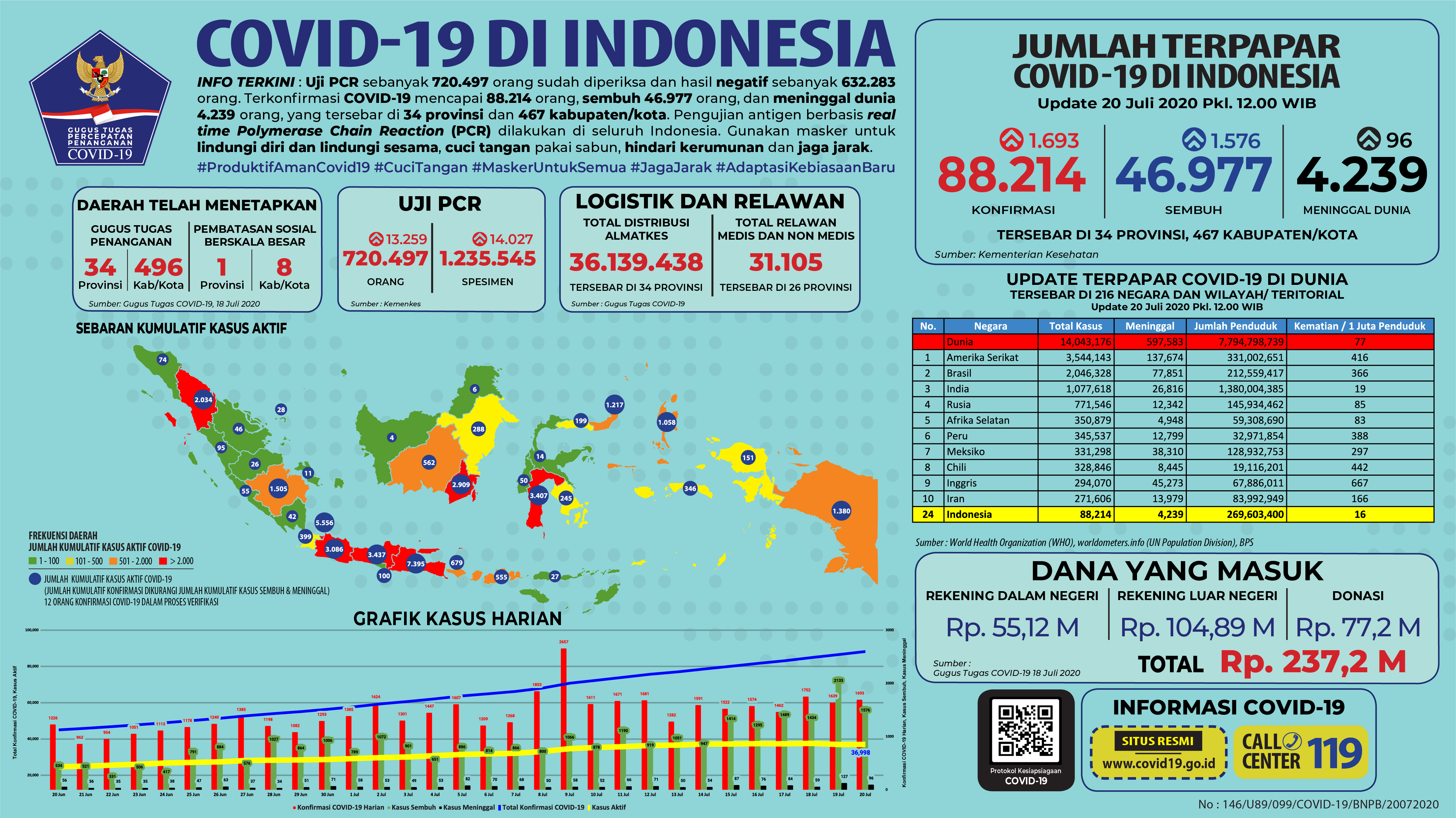 Infografis COVID-19 (20 Juli 2020)