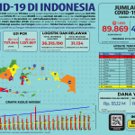 Infografis COVID-19 (21 Juli 2020)