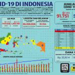 Infografis COVID-19 (22 Juli 2020)