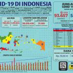 Infografis COVID-19 (23 Juli 2020)