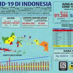 Infografis COVID-19 (25 Juli 2020)