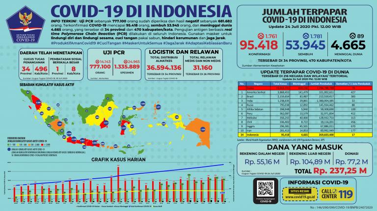 Infografis COVID-19 (24 Juli 2020)