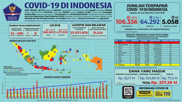 Infografis COVID-19 (30 Juli 2020)