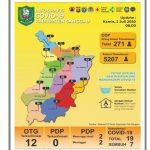 Update Data Terbaru Jumlah ODP dan OTG Terkonfirmasi Covid-19 di Kabupaten Sanggau