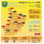 UPDATE Data Covid-19 Sanggau Jumat (10/7/2020) - Jumlah ODP dan OTG Terkonfirmasi Positif