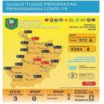 Update Data Covid-19 Pada Kamis (16/7/2020) di Kabupaten Sanggau