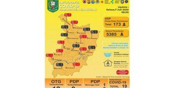 Update Data Covid-19 Sanggau Selasa (7/7/2020) - Jumlah ODP dan OTG Terkonfirmasi Positif