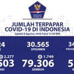 DKI Jakarta Sumbang Kesembuhan Harian Terbanyak - Berita Terkini