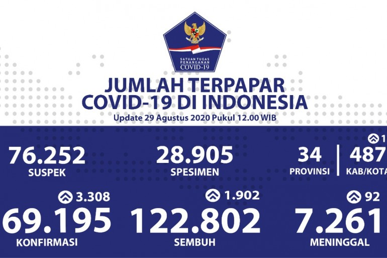Pasien Sembuh Bertambah Menjadi 122.802 Kasus - Berita Terkini