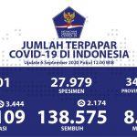 Total Pasien Sembuh Sebanyak 138.575 Kasus - Berita Terkini
