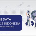Analisis Data COVID-19 Indonesia (Update Per 06 September 2020) - Berita Terkini