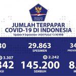 Total Kesembuhan Secara Nasional dari Covid-19 Berjumlah 145.200 - Berita Terkini