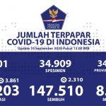 Pasien Sembuh Mencapai 147.510 Kasus - Berita Terkini