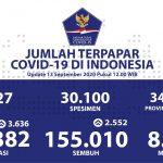 Pasien Sembuh Bertambah 2.552, Total Kesembuhan 155.010 Kasus - Berita Terkini