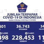 Kesembuhan Kumulatif Mencapai 228.453 Kasus - Berita Terkini